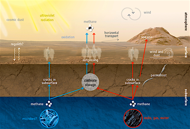 A Methane Spike On Mars Has Been Detected
