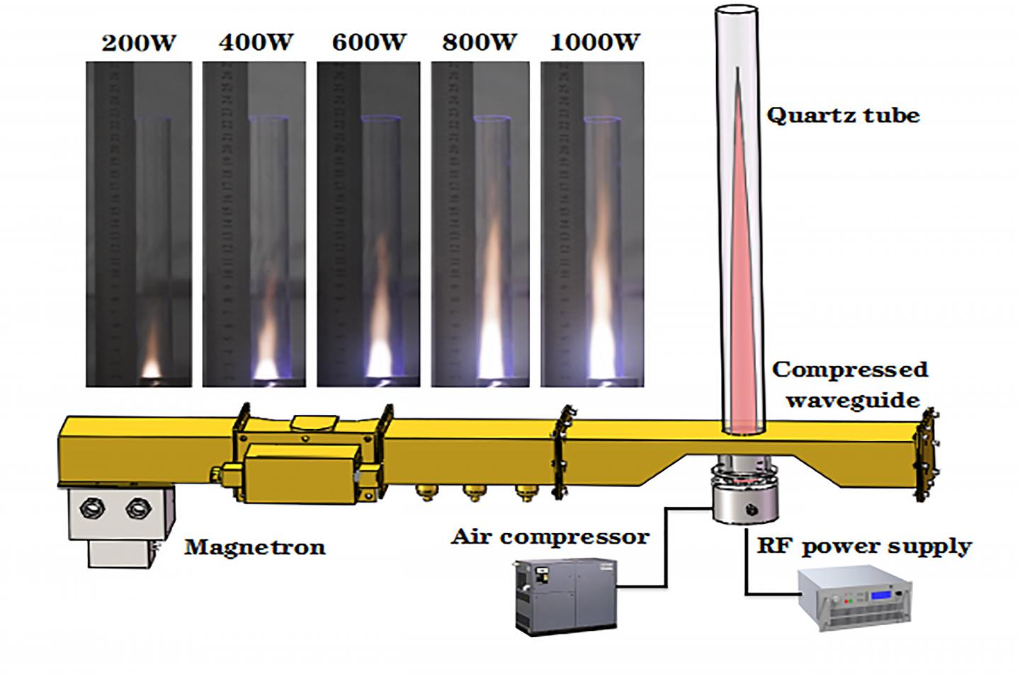 A Wuhan Lab Developed Fossil Fuel-Free Jet Propulsion Using Air Plasmas