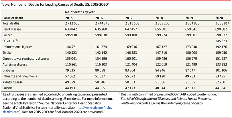 Suicides Did Not Go Up During The COVID-19 Pandemic
