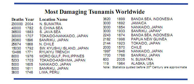 most damaging tsunamis in history
