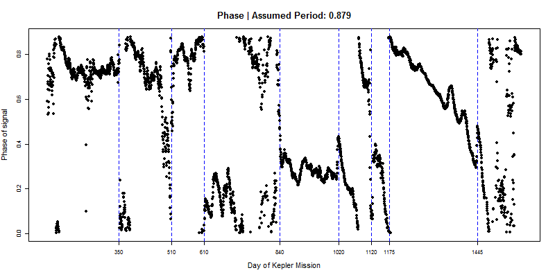 Phase, with period 0.879 days