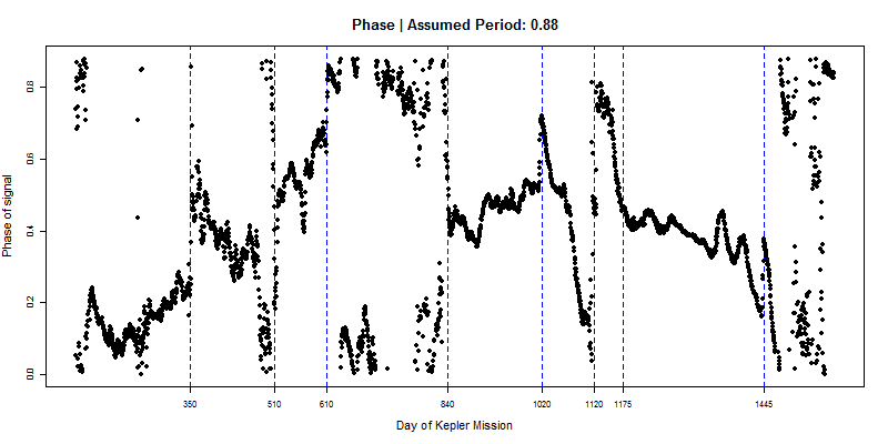 Phase, with period 0.88 days