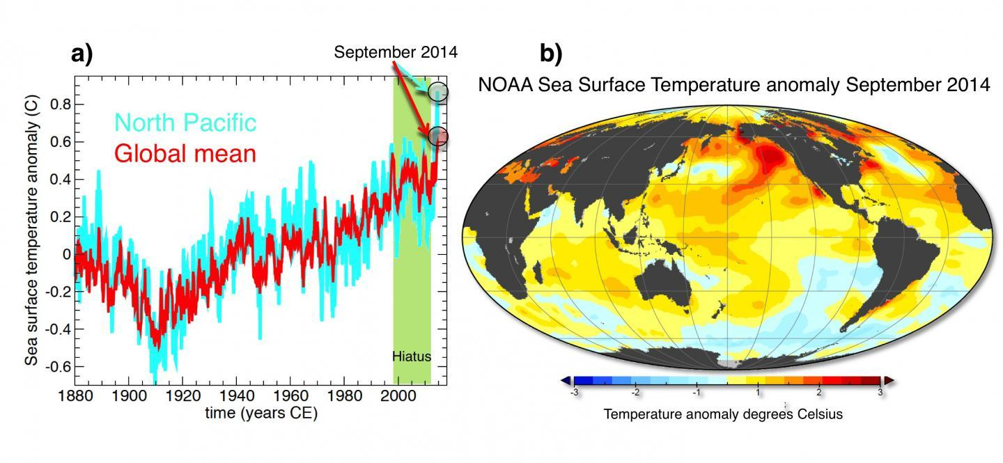 2014 - Global Warming Is Back On Track?