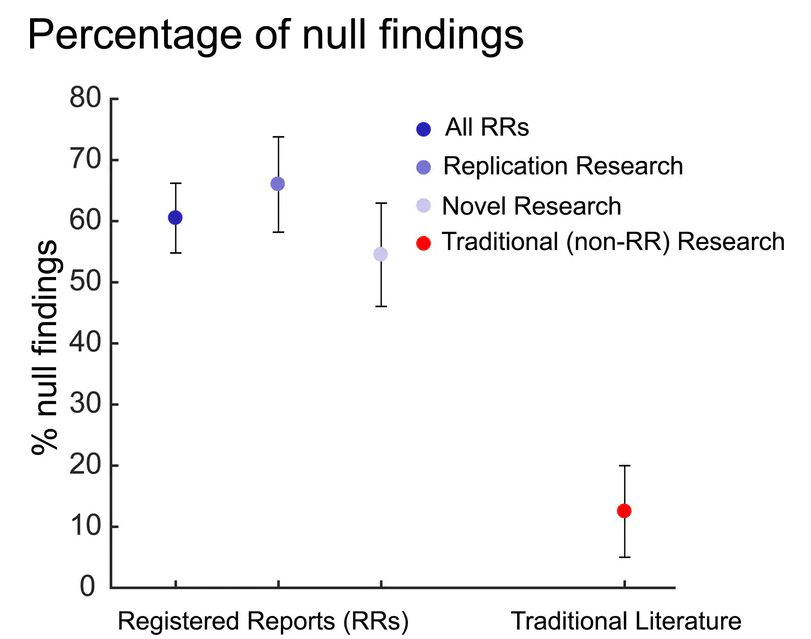 Pre-Registration, Data Sharing, And Registered Reports Are How The Science Community Can Reduce Shoddy Research
