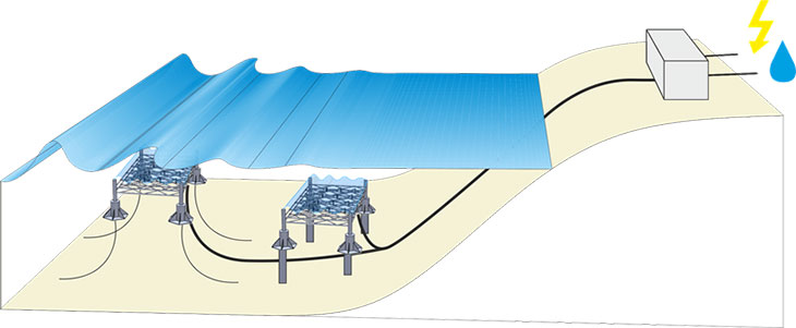 Use Ocean Waves To Power Homes