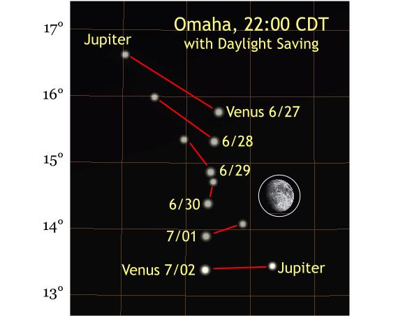 Jupiter And Venus Conjunction