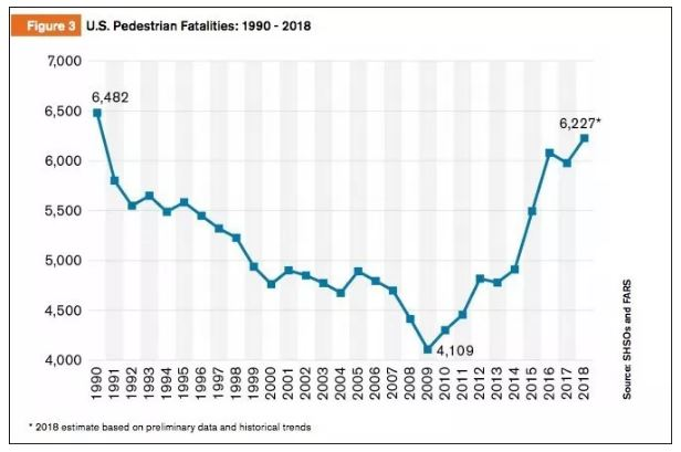 Pedestrian Traffic Deaths Have Returned To 1990 Levels: What Is Causing It?