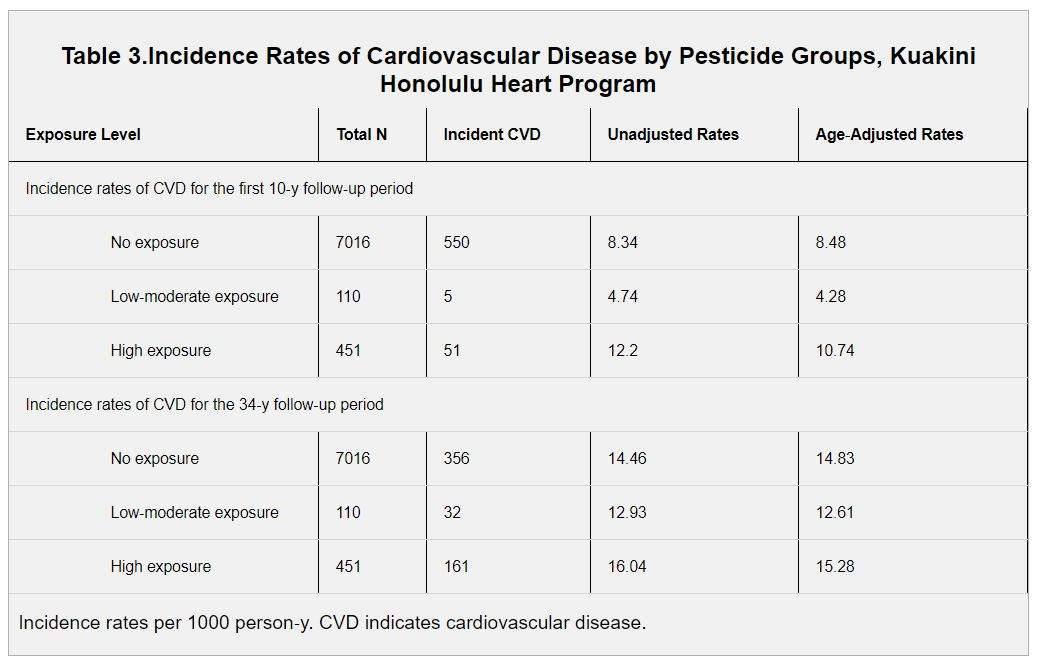 If You Ignore Confounders, It's Possible To Statistically Link Pesticide Use And Stroke Risk