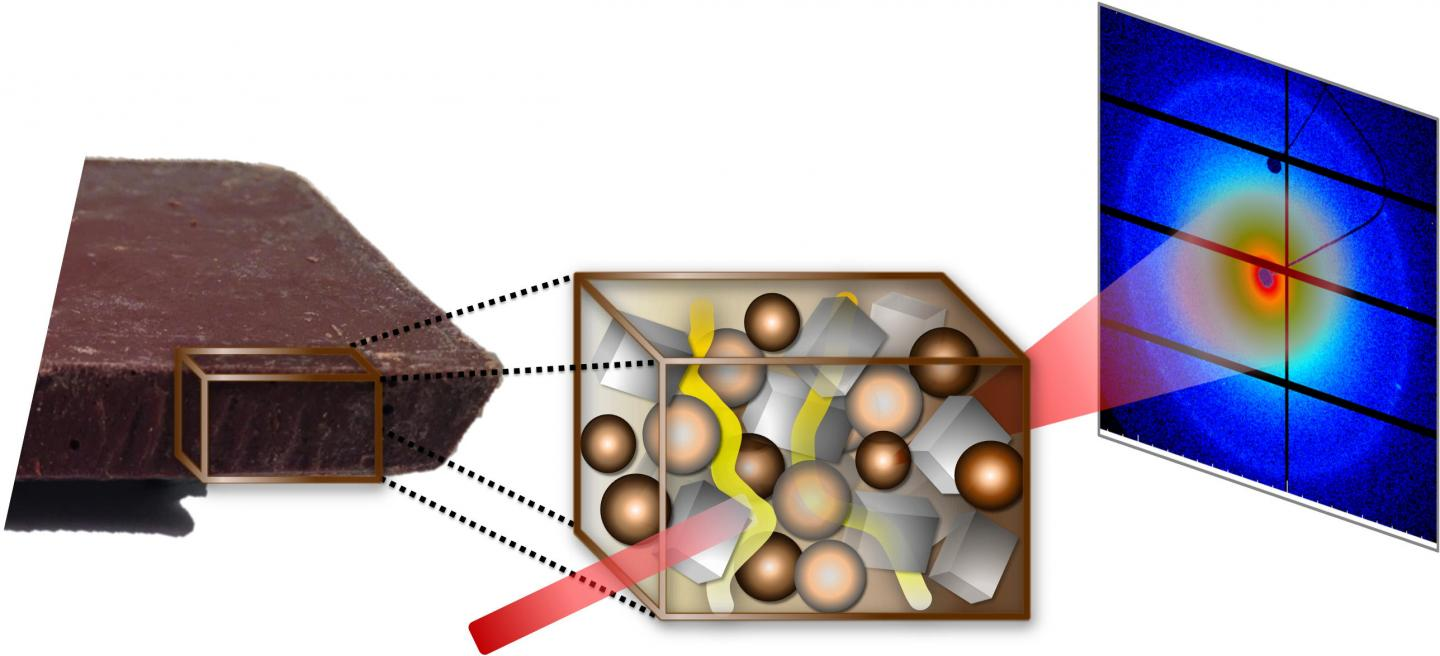 Fat Bloom Process On Chocolate Gets The Synchrotron Treatment