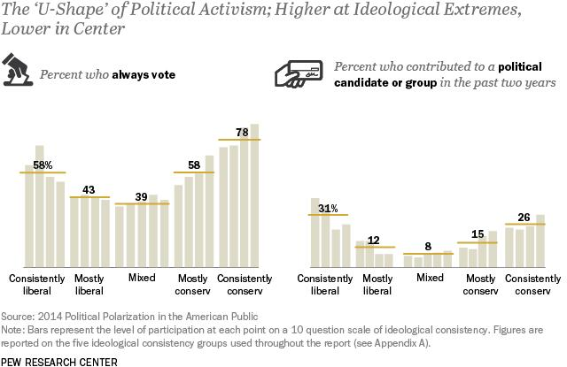 The 'U-Shape' of Political Activism; Higher at Ideological Extremes, Lower in Center