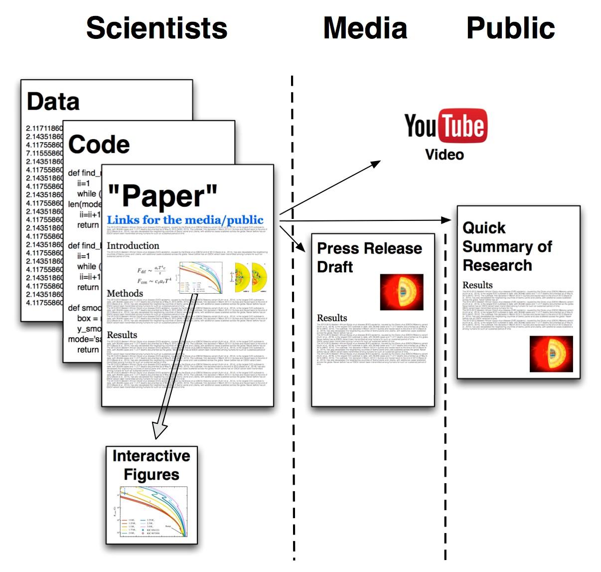 Public-Friendly Open Science