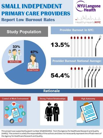 How To Avoid Physician Burnout - Have A Smaller Practice