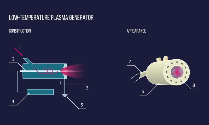 Heal Non-Healing Wounds With Cold Plasma