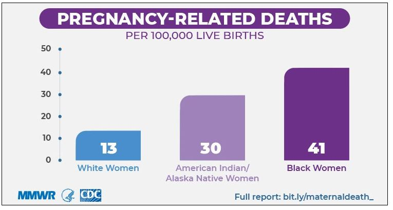 Though Deaths Remain Infrequent, There Are Racial/Ethnic Disparities In Pregnancy-Related Mortality