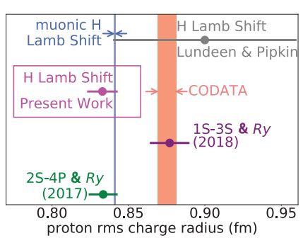 Proton Radius Puzzle Defused - No Secret Physics Makes Protons Shrink In The Presence Of Muons