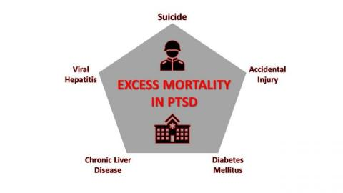 Drugs, Suicide A 2X Risk Factor For Returning Soldiers With PTSD