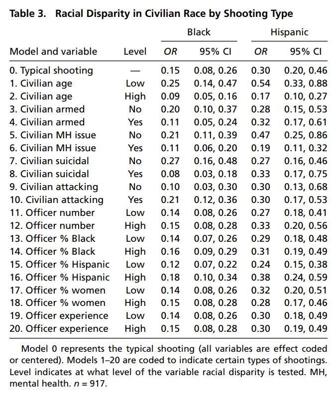 White Cops Aren't More Likely To Kill Minority Suspects Than Black Or Hispanic Officers
