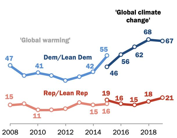 75% Of Democrats Say Climate Change Is A Major Threat To The United States