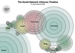 How Decisions Ripple In Social Networks
