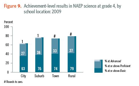 rural schools science