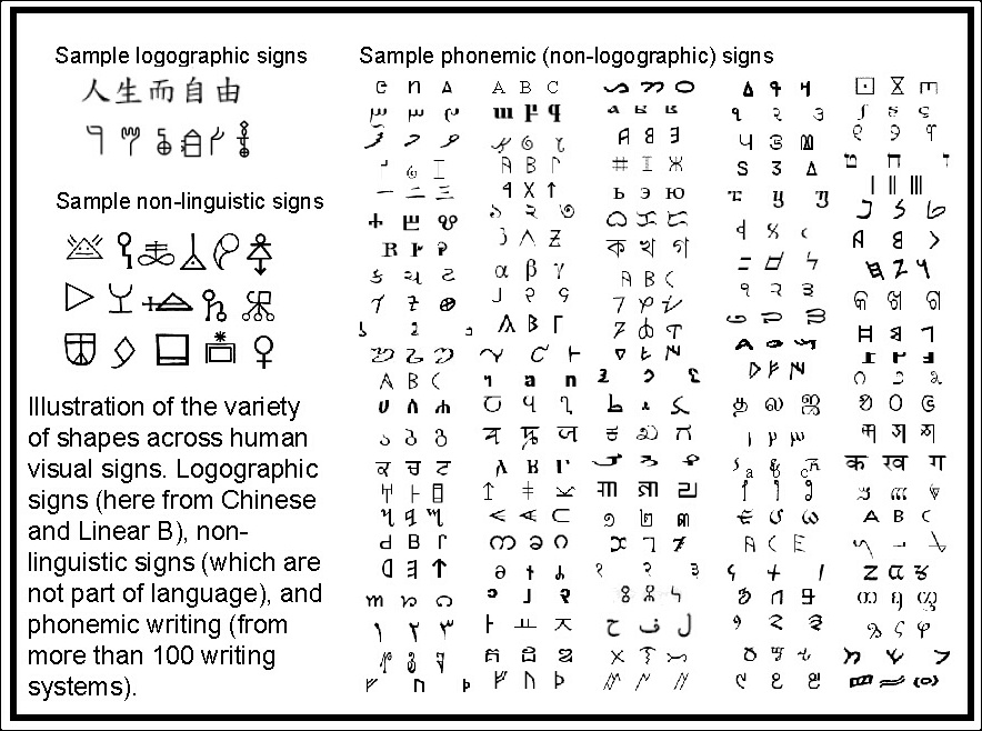 sample logographic signs topography of language