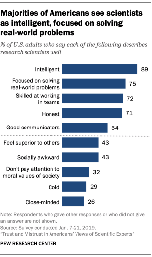 No Media Gatekeepers Needed: Over Half The Public Now Regard Scientists As Good Communicators