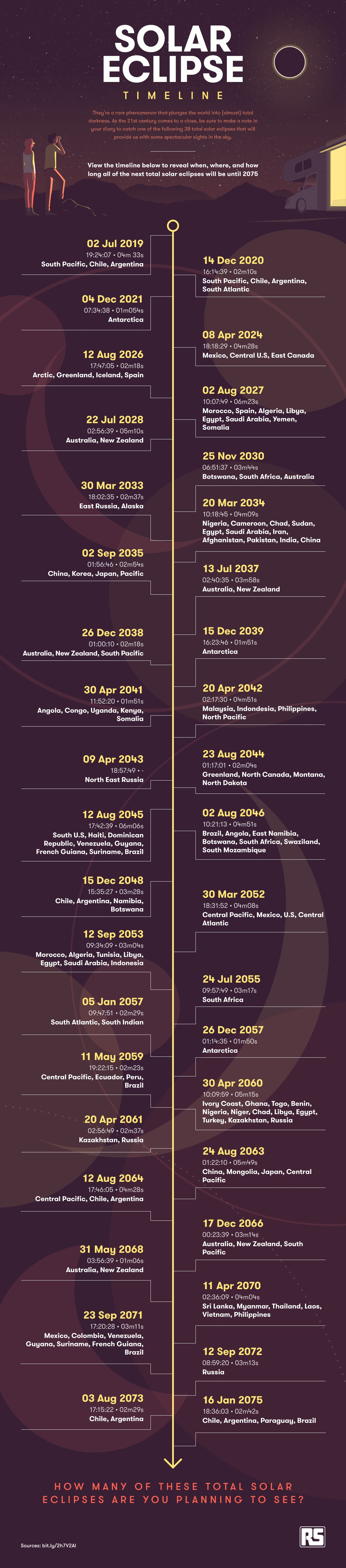 List Of Total Solar Eclipses Through 2075