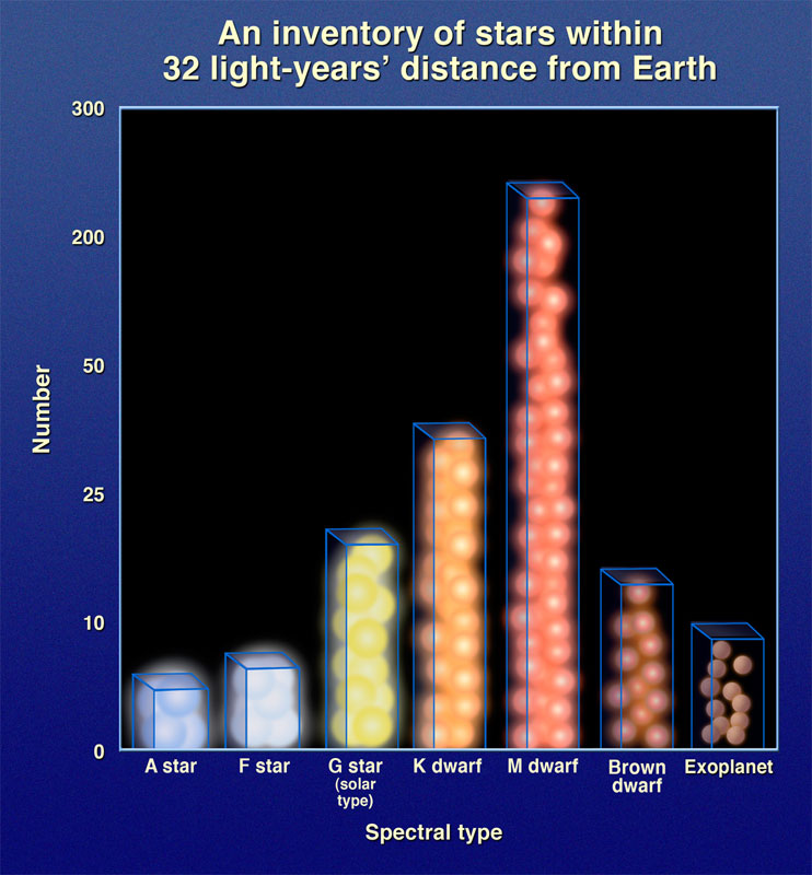 stars versus spectral type within 32 light years of Earth