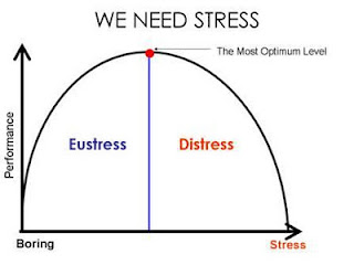 Graphical elucidation of stress