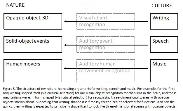 structure of nature harnessing arguments for speech writing and music