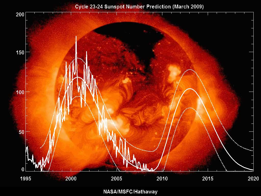 sunspot cycle 1995 2009