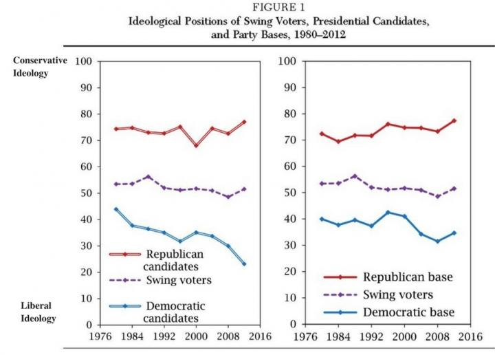 Swing Voters Win Elections, So Why Do Presidential Candidates Ignore Them?
