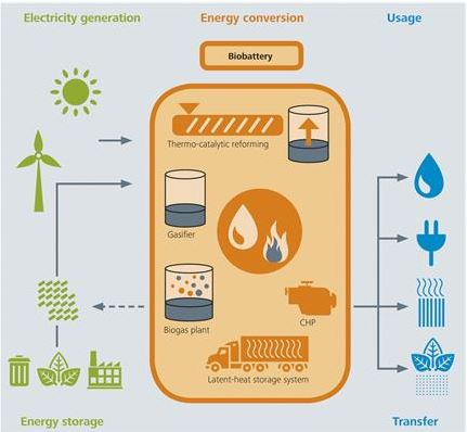 Biobattery Converts Organic Waste Into Electricity, Gas Or Engine Oil