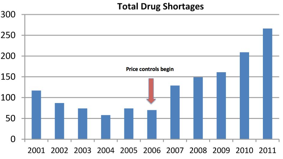 Why All That Generic Drug Price Savings Never Happened - Profits Are Too Low To Make Production Worthwhile