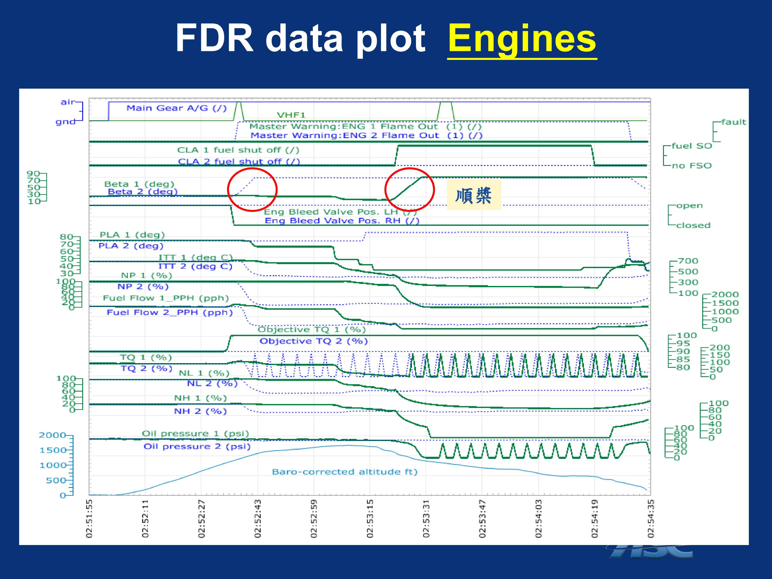TransAsia GE235 Accident - Taxi,  Transmission Lines and FDR details