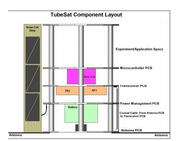Tubey The Satellite Kit