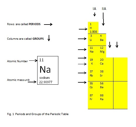 Manuscript on chemical bonds lesson 1 review on atomic structure however in the periodic table the rows are called periods while the columns are called groups urtaz Image collections