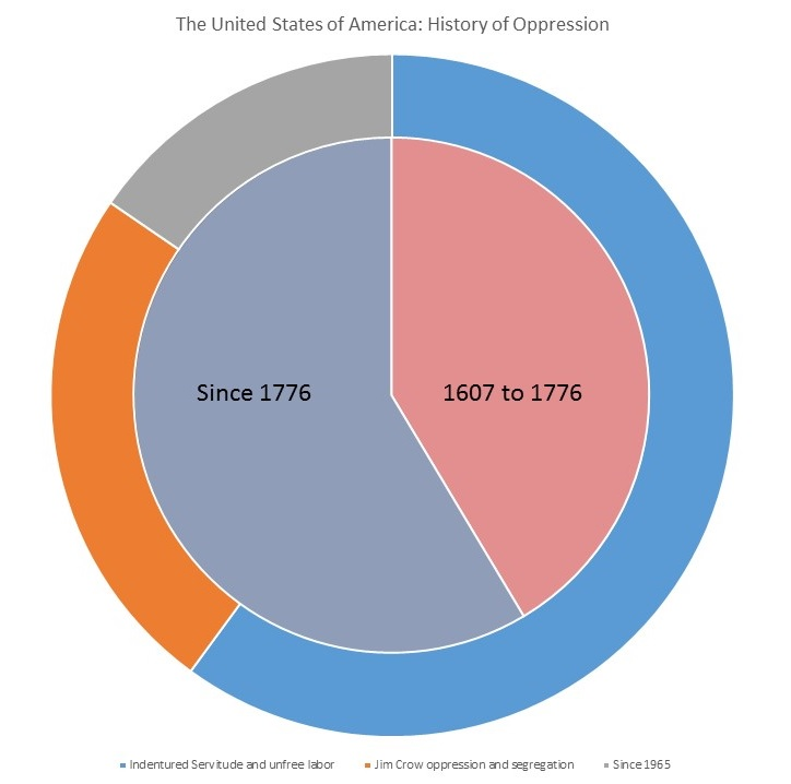 A Pie chart showing the proportion of the history of English Speaking America that had US independence on the inside with the proportions of those times that are slavery, Jim crow, and real freedom outside.