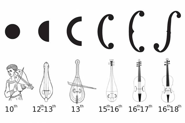 Acoustic Power: The Surprising Efficiency Improvements In The Violin Over Time