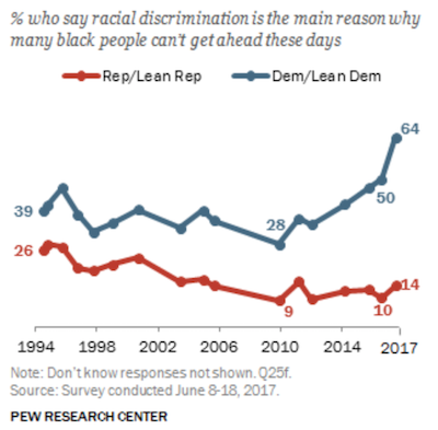 Racism Beliefs Prove Why Polling Is Often Worthless