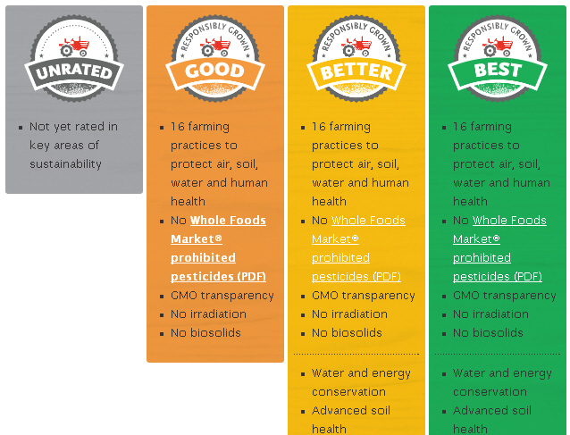 Whole Foods Credit Rating