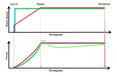 How Wind Turbines Work - A Legal Perspective | Science 2 0