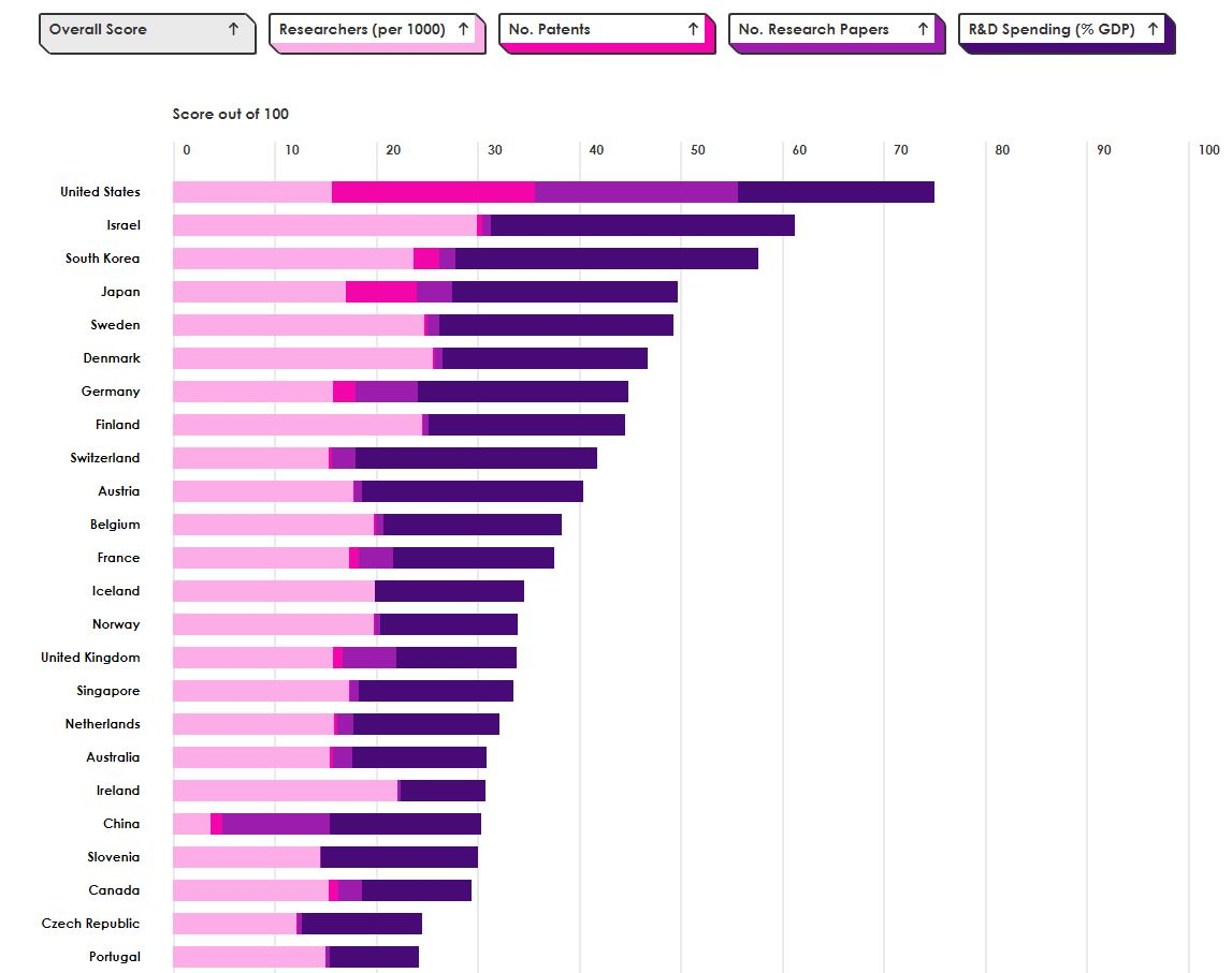 The US Leads The World In Science Output While Israel Tops Per Capita
