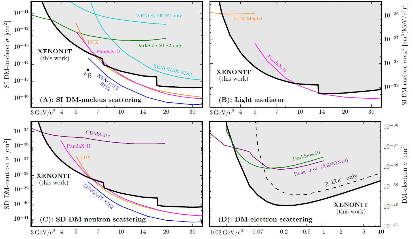 XENON Reports New Strong Limits On Light Dark Matter