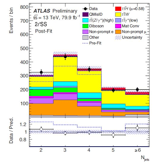 Is A Z' Signal Hiding In ATLAS TtH Data?