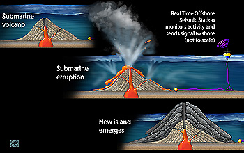 How Volcanoes Made Our Oxygen-rich Atmosphere Possible | Science 2.0