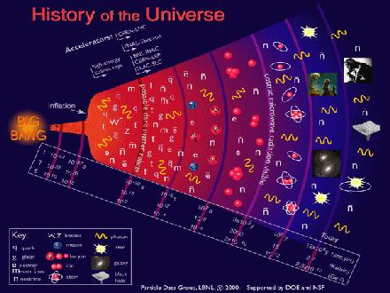 Relativity, cosmic rays, cosmology and spinorial space-time (II)