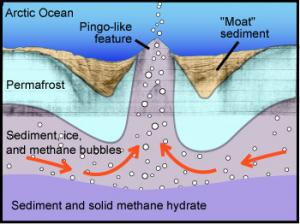 Methane Bubbling Through Seafloor Creates Undersea Hills