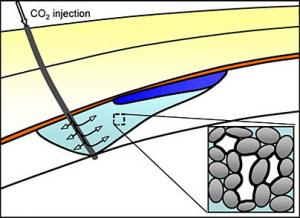 Storing Carbon Dioxide Below Ground May Prevent Polluting Above